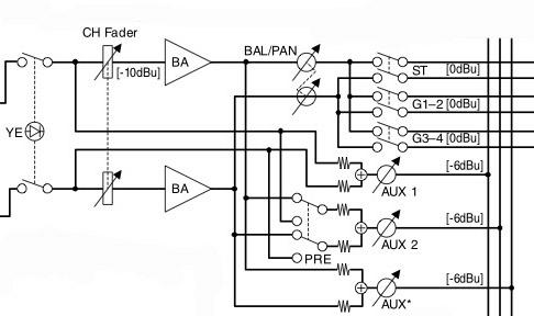 Extracto del diagrama de Bloque y Nivel. Dos auxiliares son accesibles directamente (el tercero está asignado a los efectos integrados). El primer es pre-fader, el segundo se puede cambiar pre o post.
