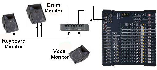 Los monitores del teclado y de la bateria se juntan en el mismo canal, y el monitor vocal está aislado.