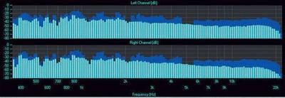 Analizador de espectro de EQ de 1/3 de octava con un rango de frecuencias entre 20Hz y 20kHz